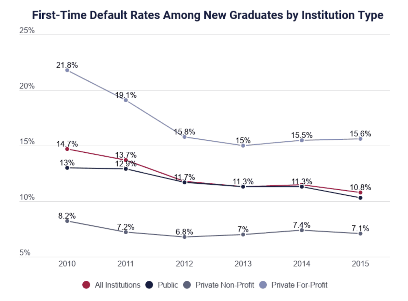 Bar chart showing the change in average US student loan default rates.