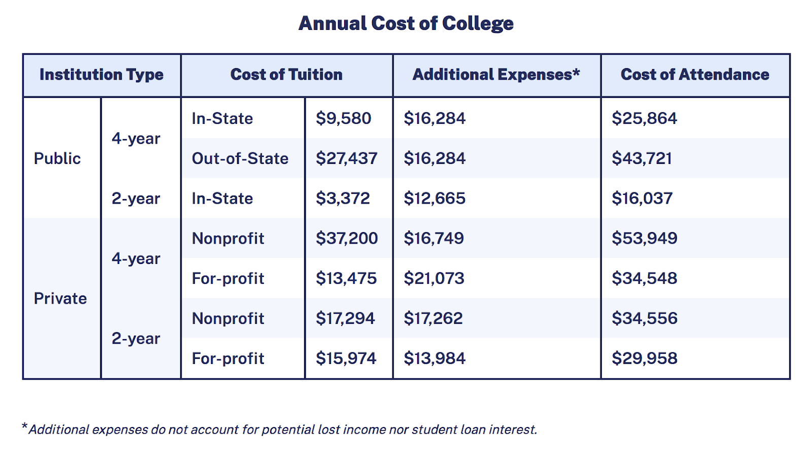 Table showing the annual cost of college, including tuition and added expenses.