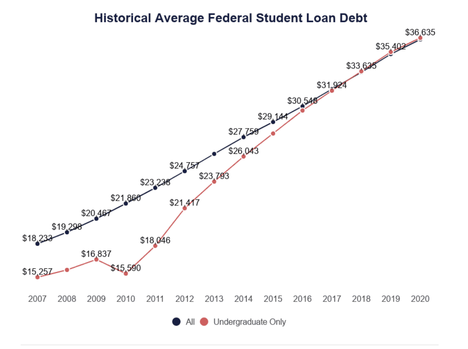 Line graph showing how student debt has risen between 2007 and 2020
