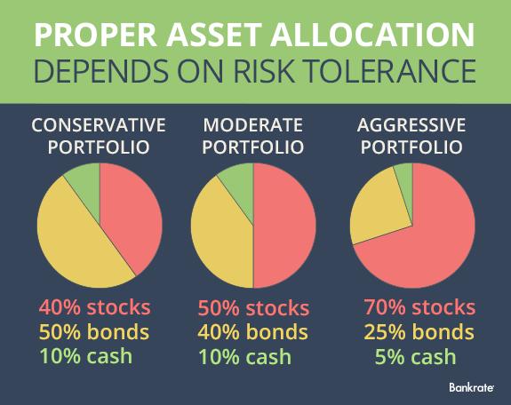 asset allocation example portfolios based on risk tolerance