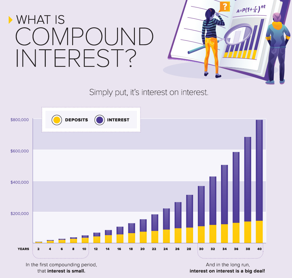 what-is-compound-interest-explained