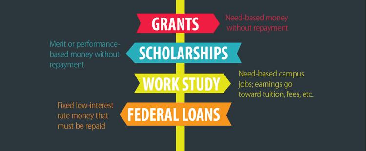 signpost-illustrating-college-funding-options-grants-scholarships-loans