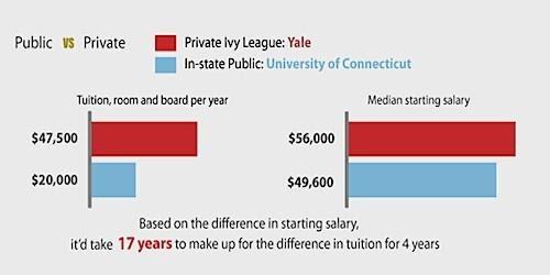 public-vs-private-college-costs