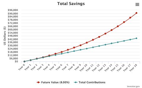 college savings chart over 18 years