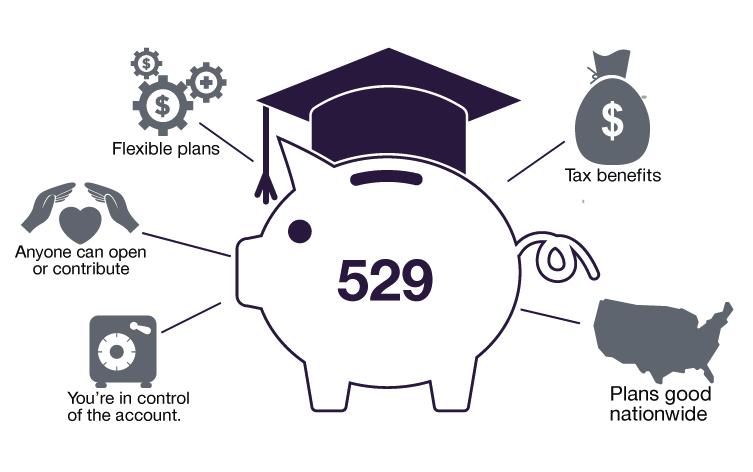characteristics of a 529 plan