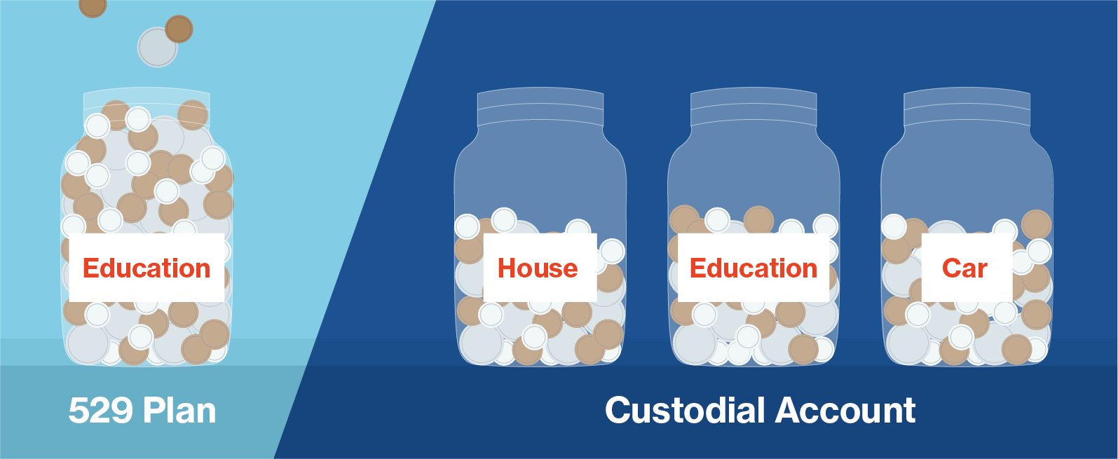 529 plans have one main use while custodial accounts have many