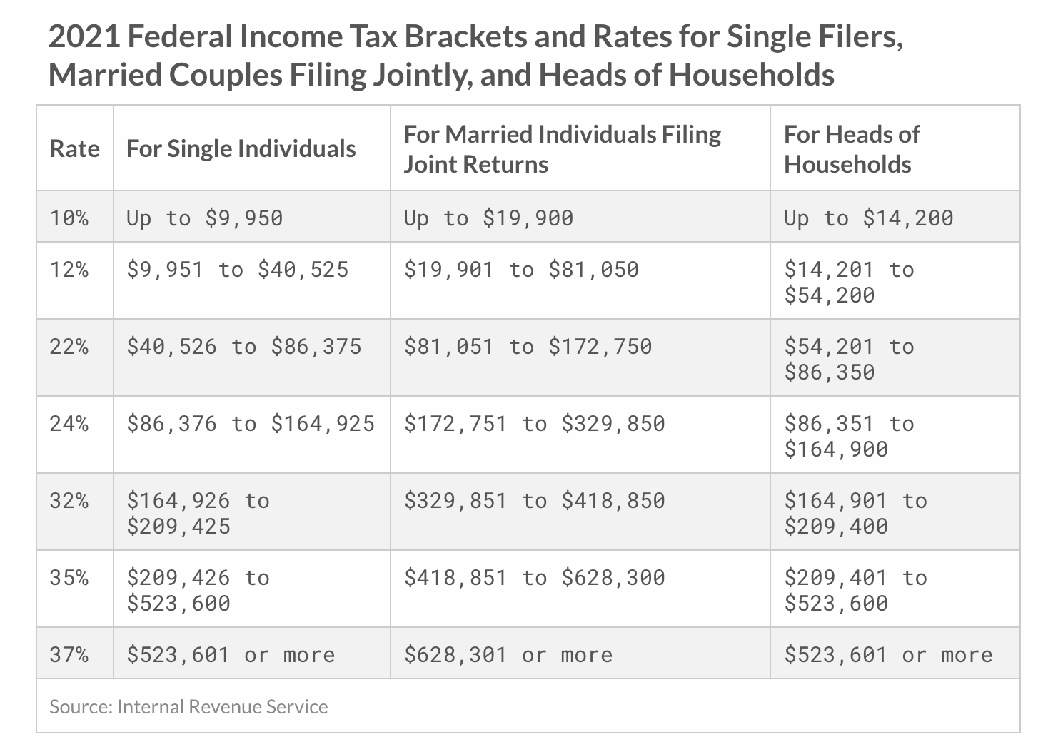 The federal income tax brackets for 2021