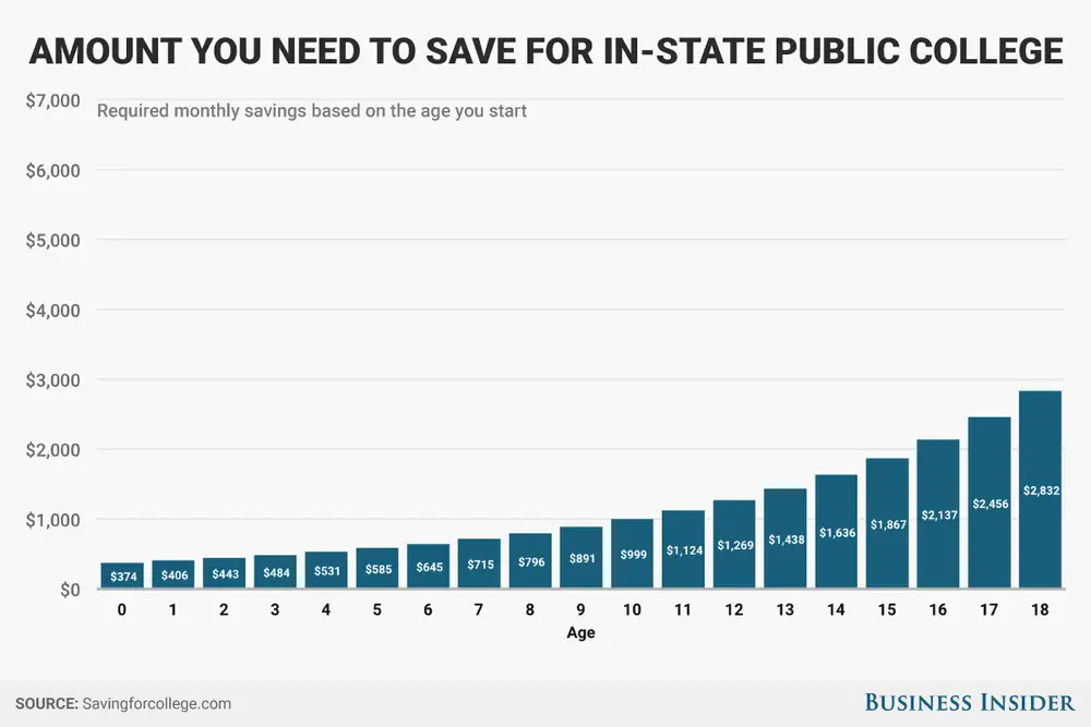 How much to save based on age public college
