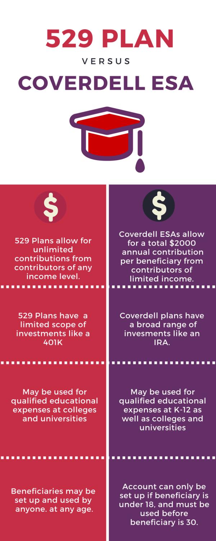 529 vs ESA comparison