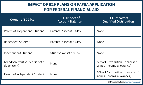 Table showing the impact of 529 plans on FAFSA