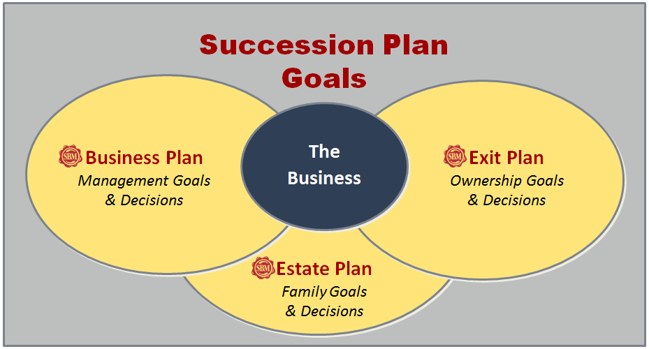 Business succession planning is part of a business owner's estate planning