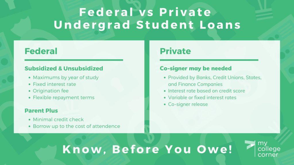 Federal vs. private undergraduate student loans comparison