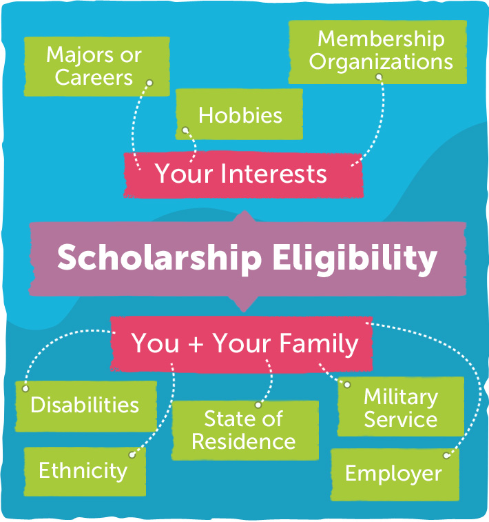 Factors that make you eligible for scholarships