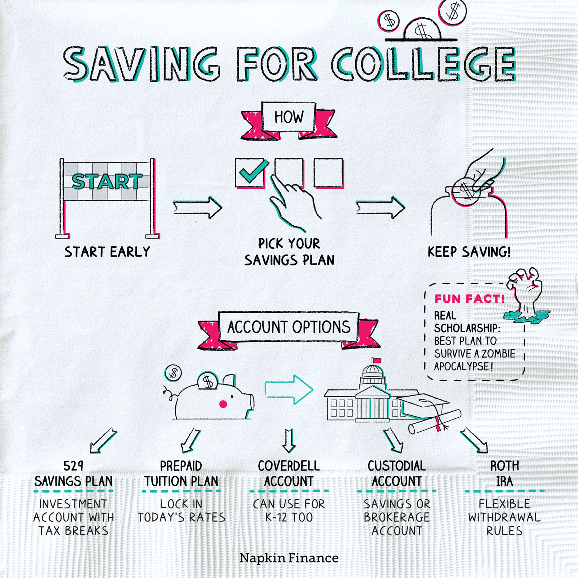 saving for college account options