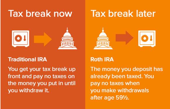 Roth RIA vs Traditional IRA comparison