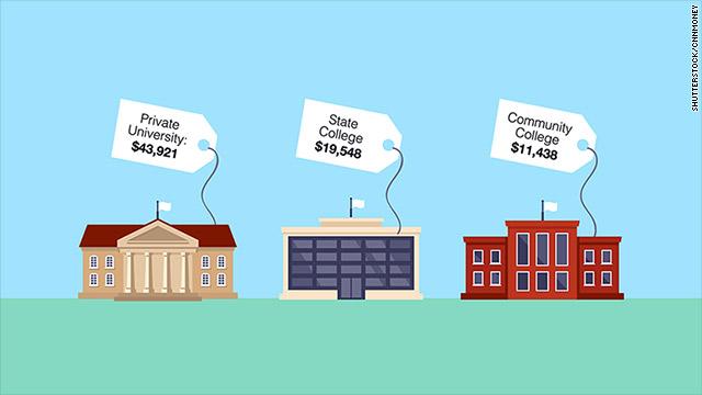 Private, community, and state college cost comparison