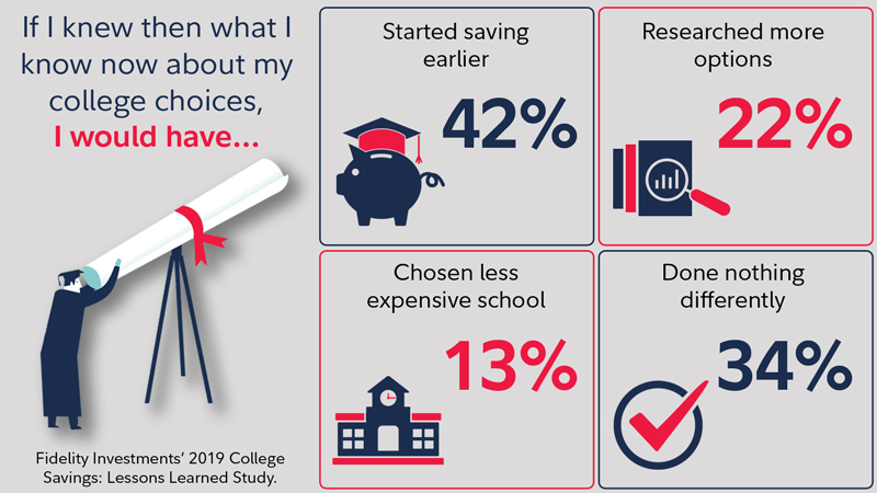 College savings poll data