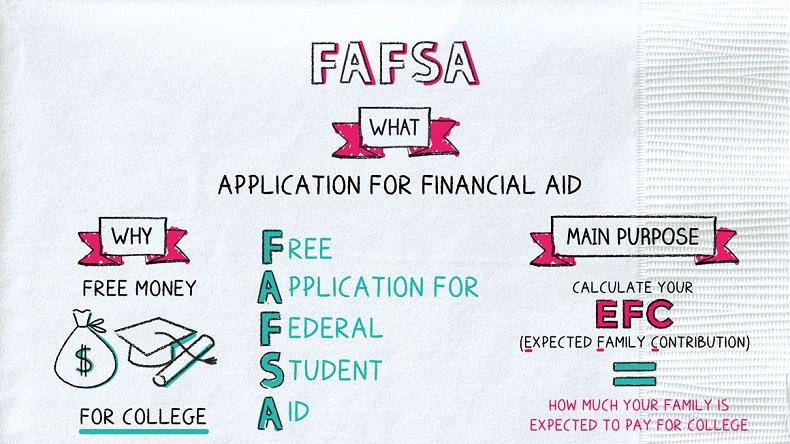 fafsa financial aid explained
