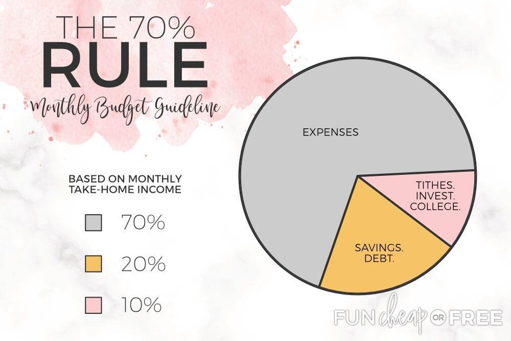 70% college savings rule