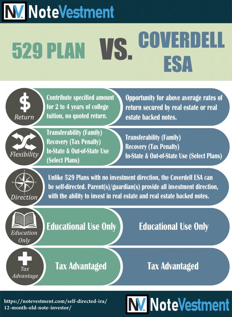 529 plan vs. Coverdell ESA comparison