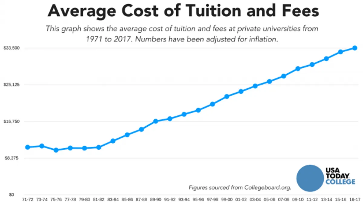 average cost of tuition and fees with graph adjusted for inflation