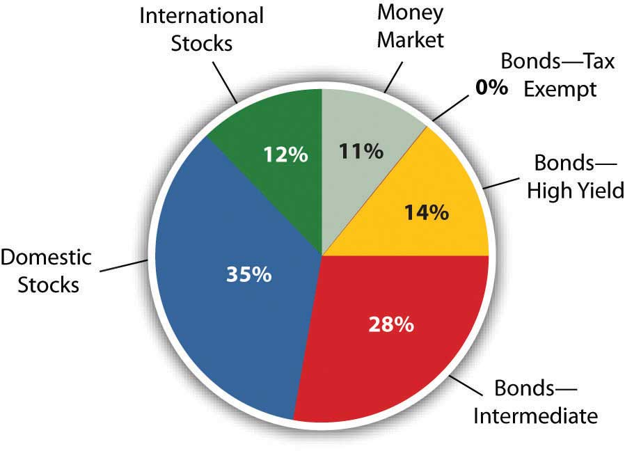 An example of a portfolio diversified within and across several asset classes