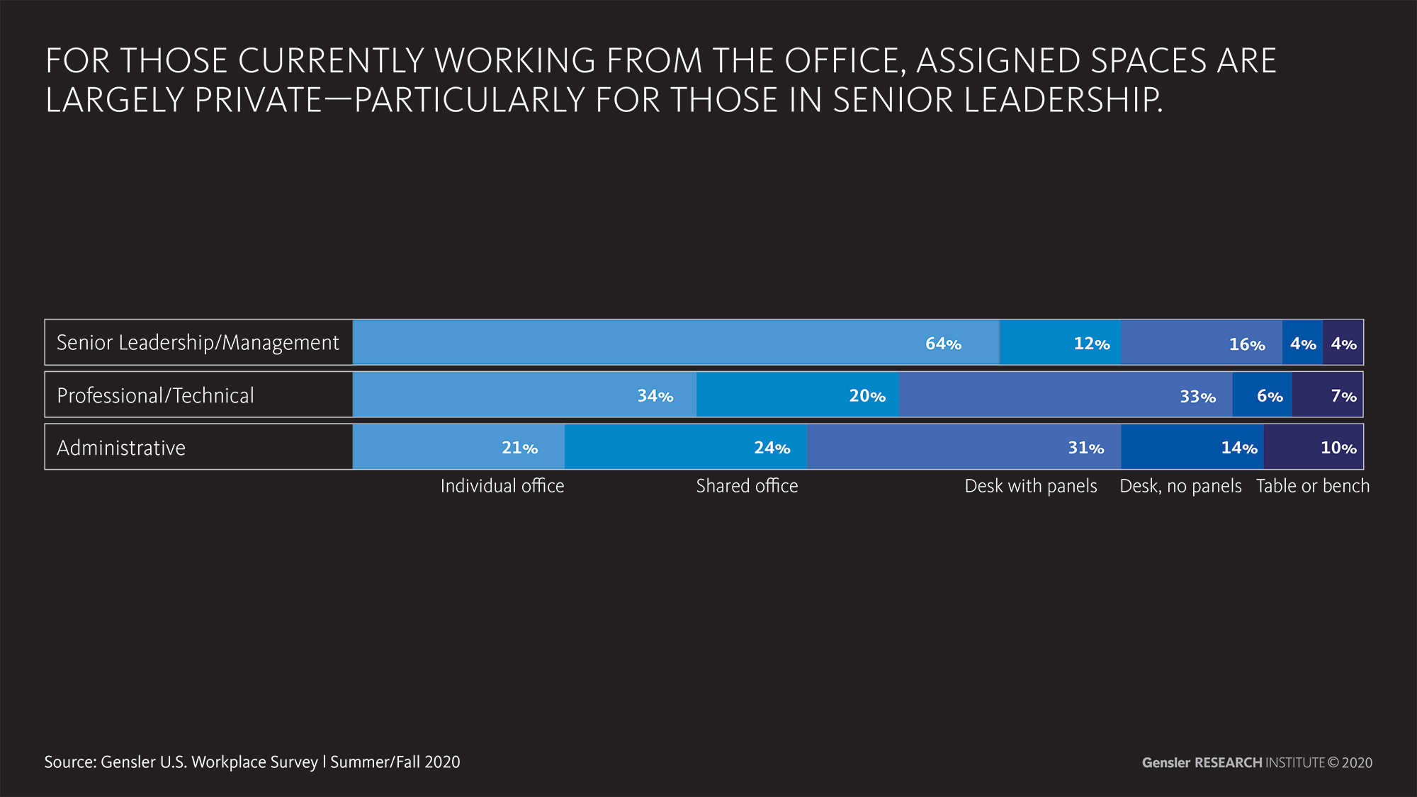 Gensler's survey assigned spaces in the office