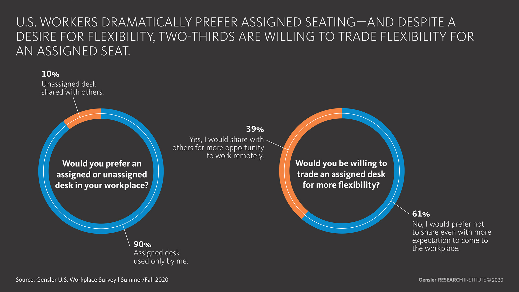 Gensler U.S. Workplace Survey workers prefer assigned seating