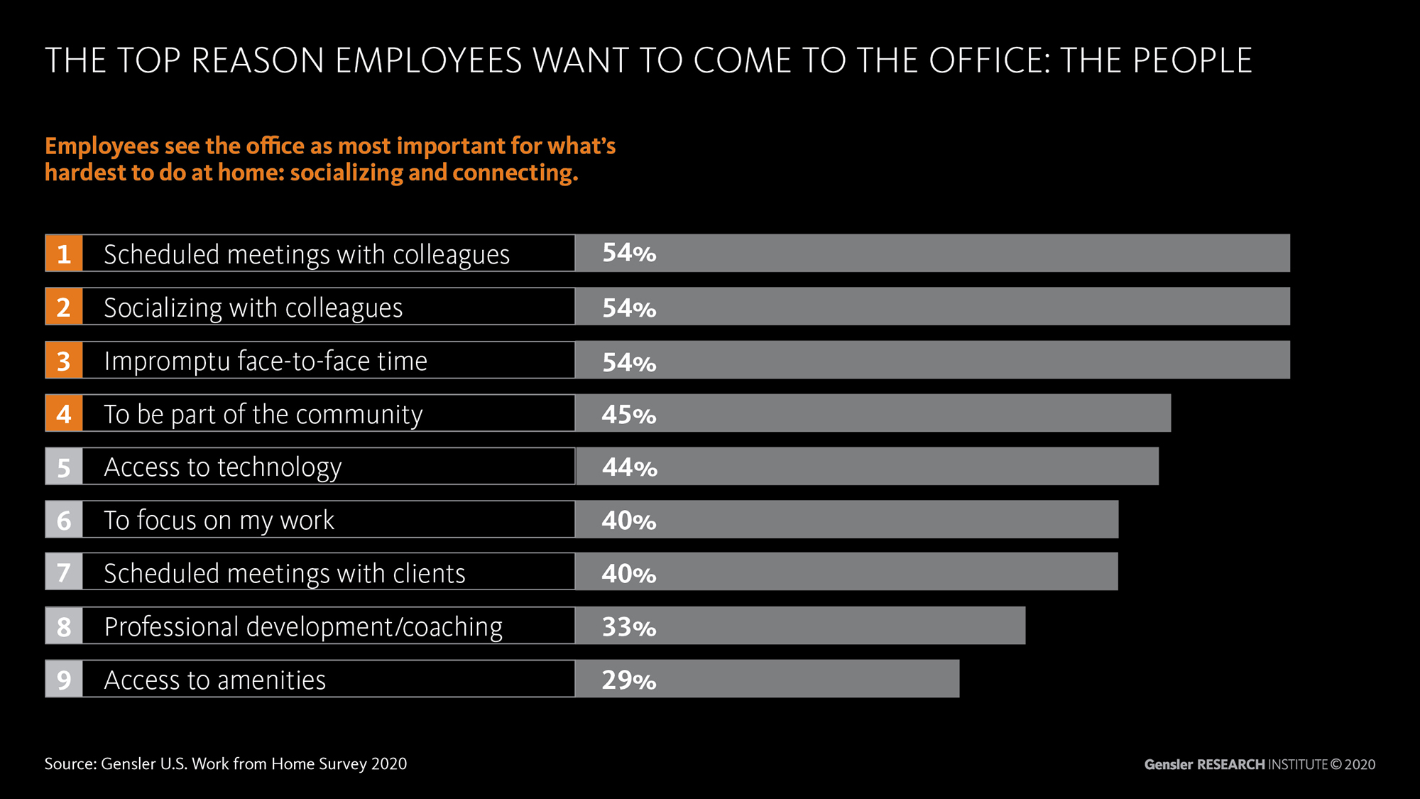 Employees reasoning for returning to the office