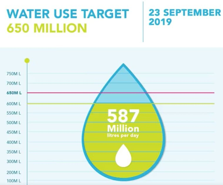 The city is using less and less water every month.