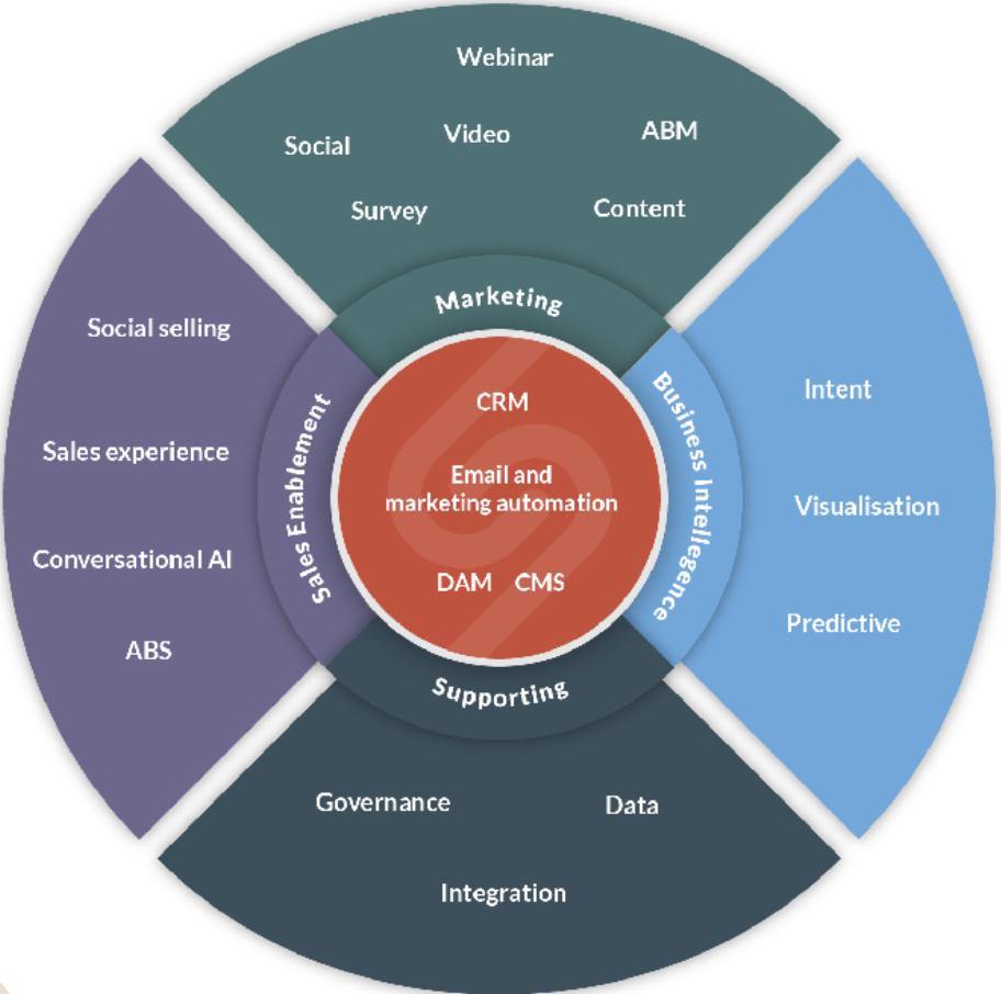 marketing & technology stack 1