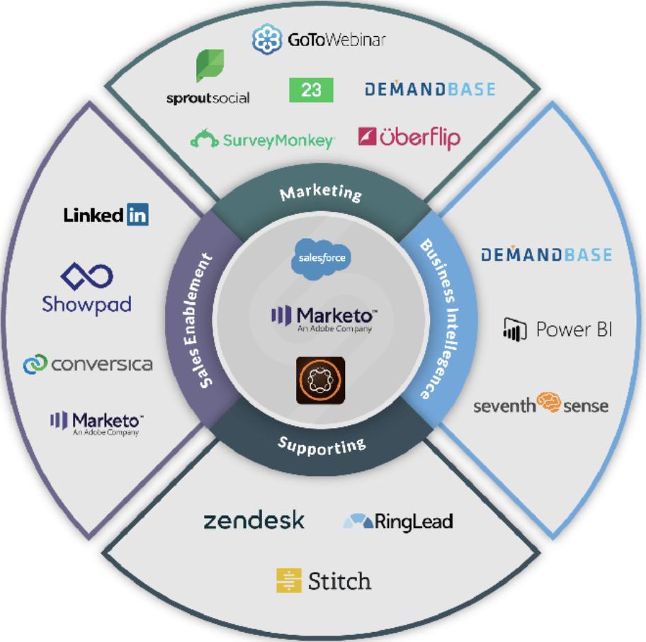 marketing & technology stack 2
