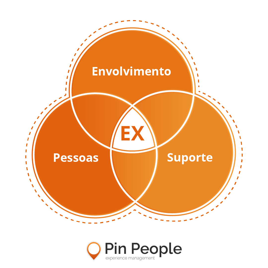 Metodologia de Employee Experience da Pin People