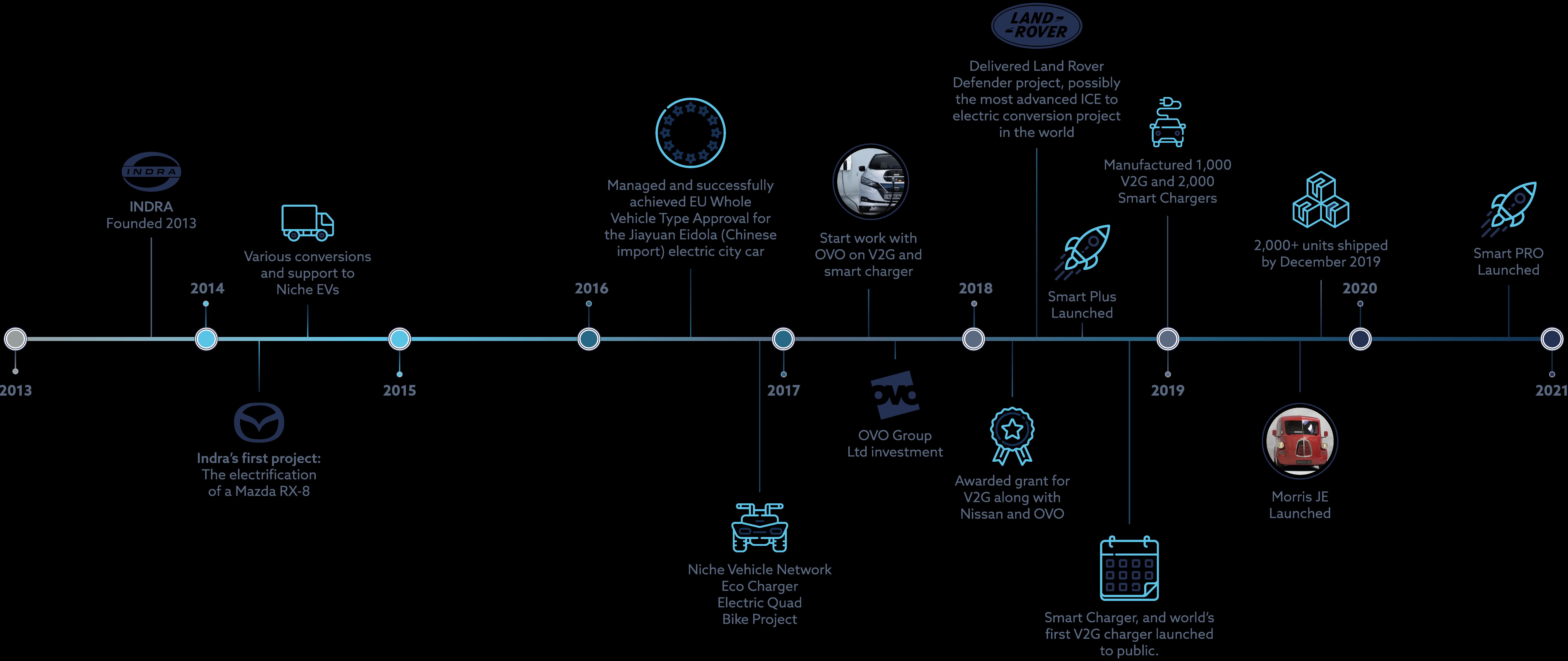 Indra - Timeline Image