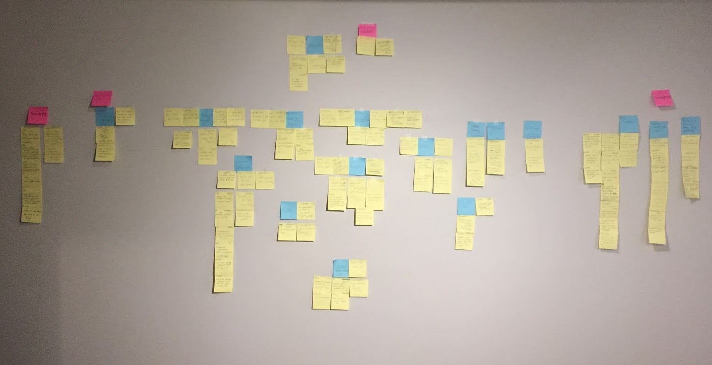 Affinity map results