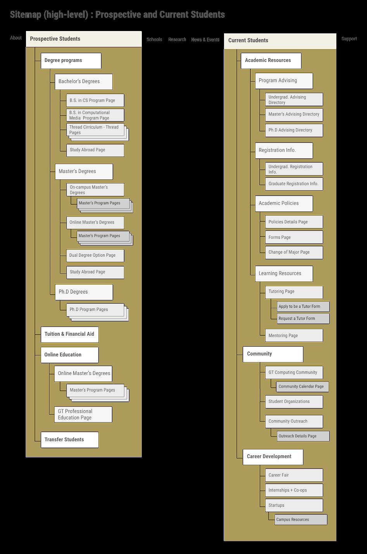 Sitemap in detail