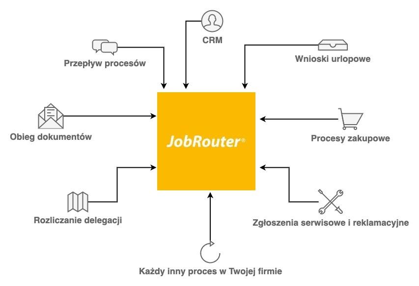 Cyfryzacja procesów biznesowych