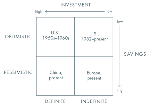 investment-savings-matrix.png
