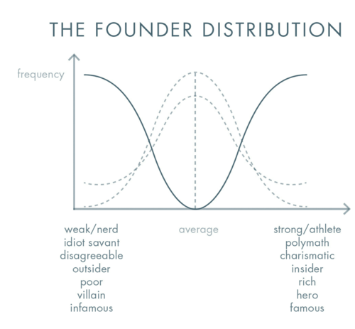 founder-distribution.png