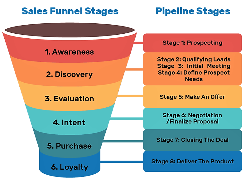 A typical sales funnel describing various stages in a buyer's journey