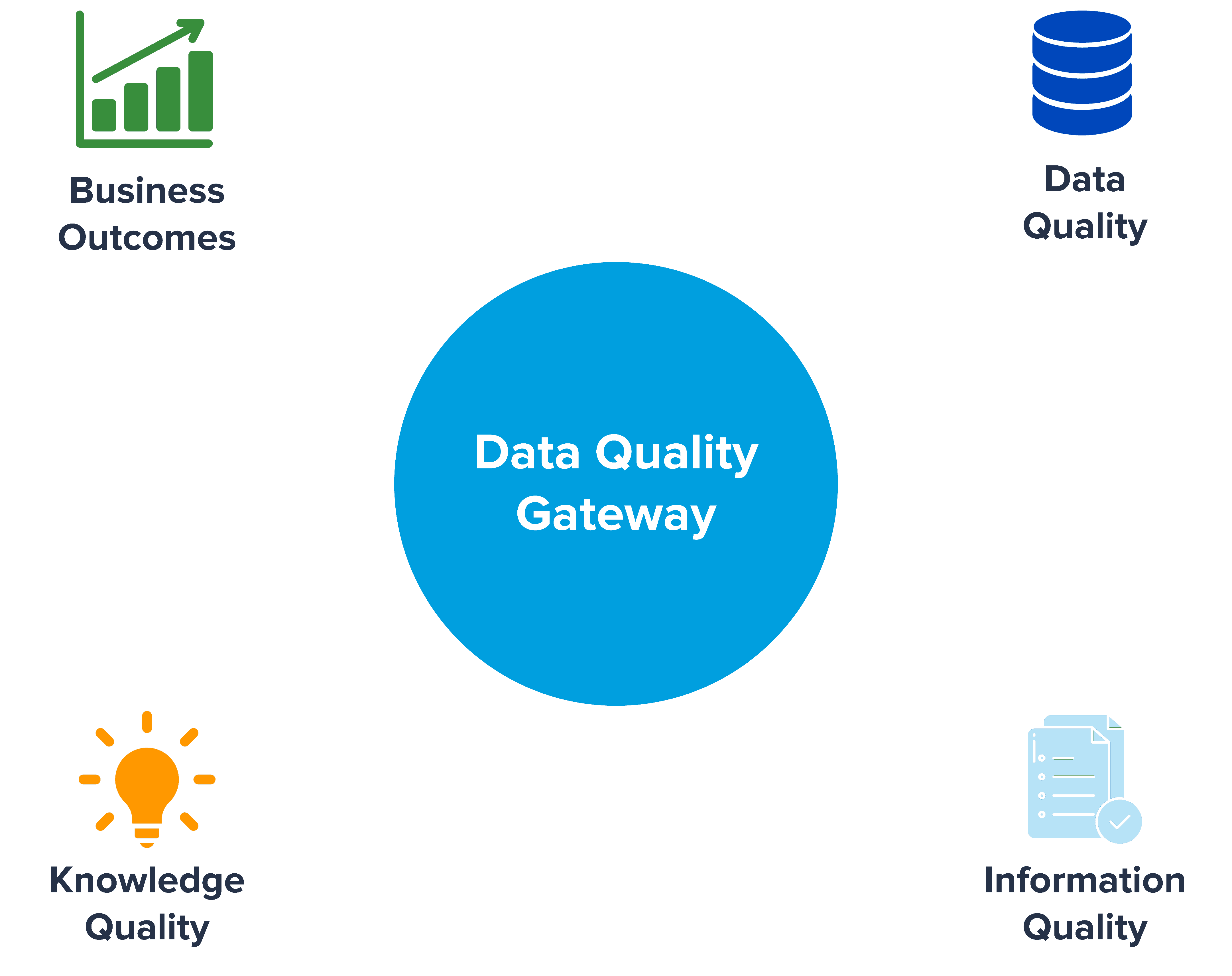 Quality gateway to ensure robustness of data