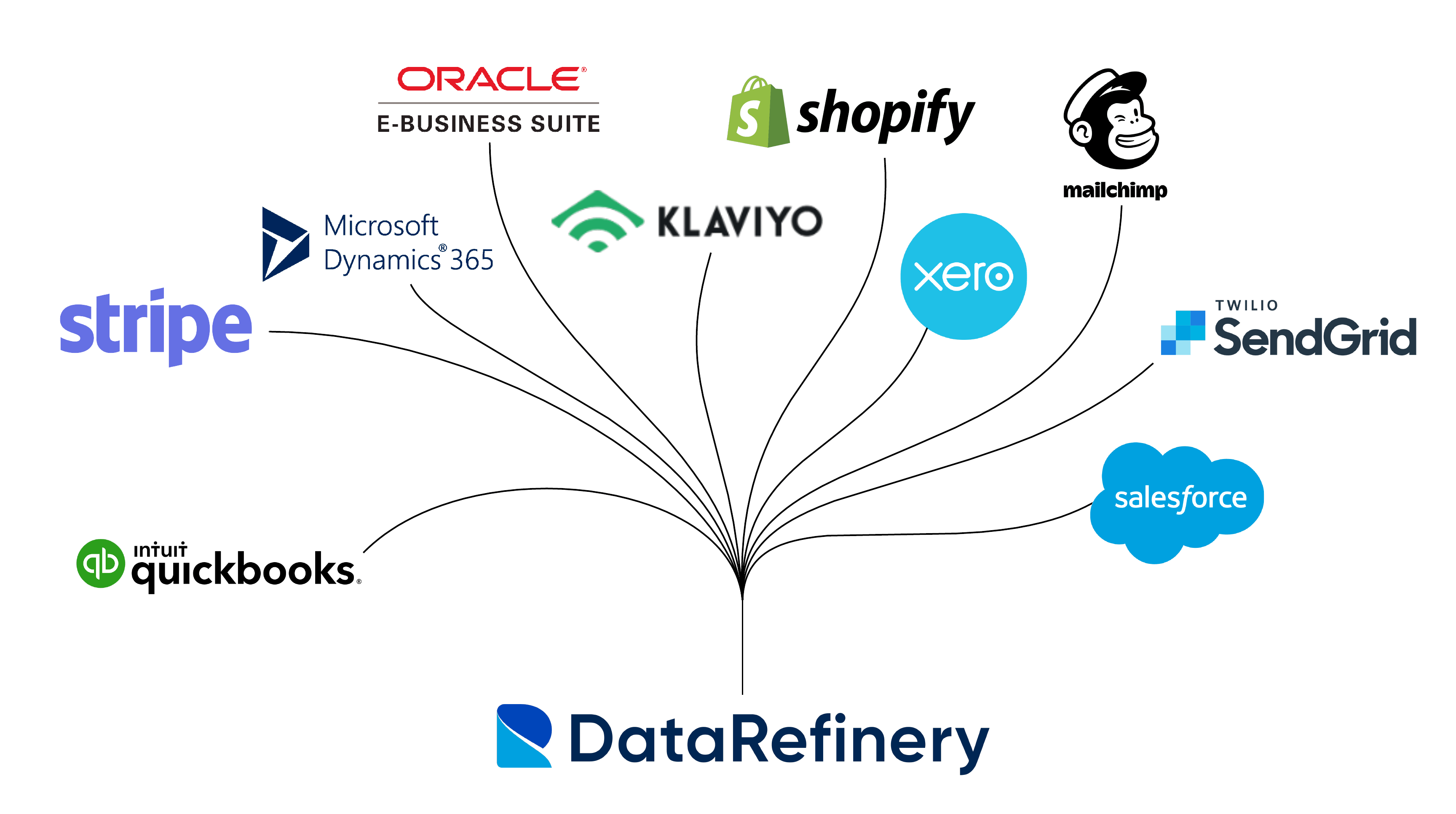Data sources into The Data Refinery