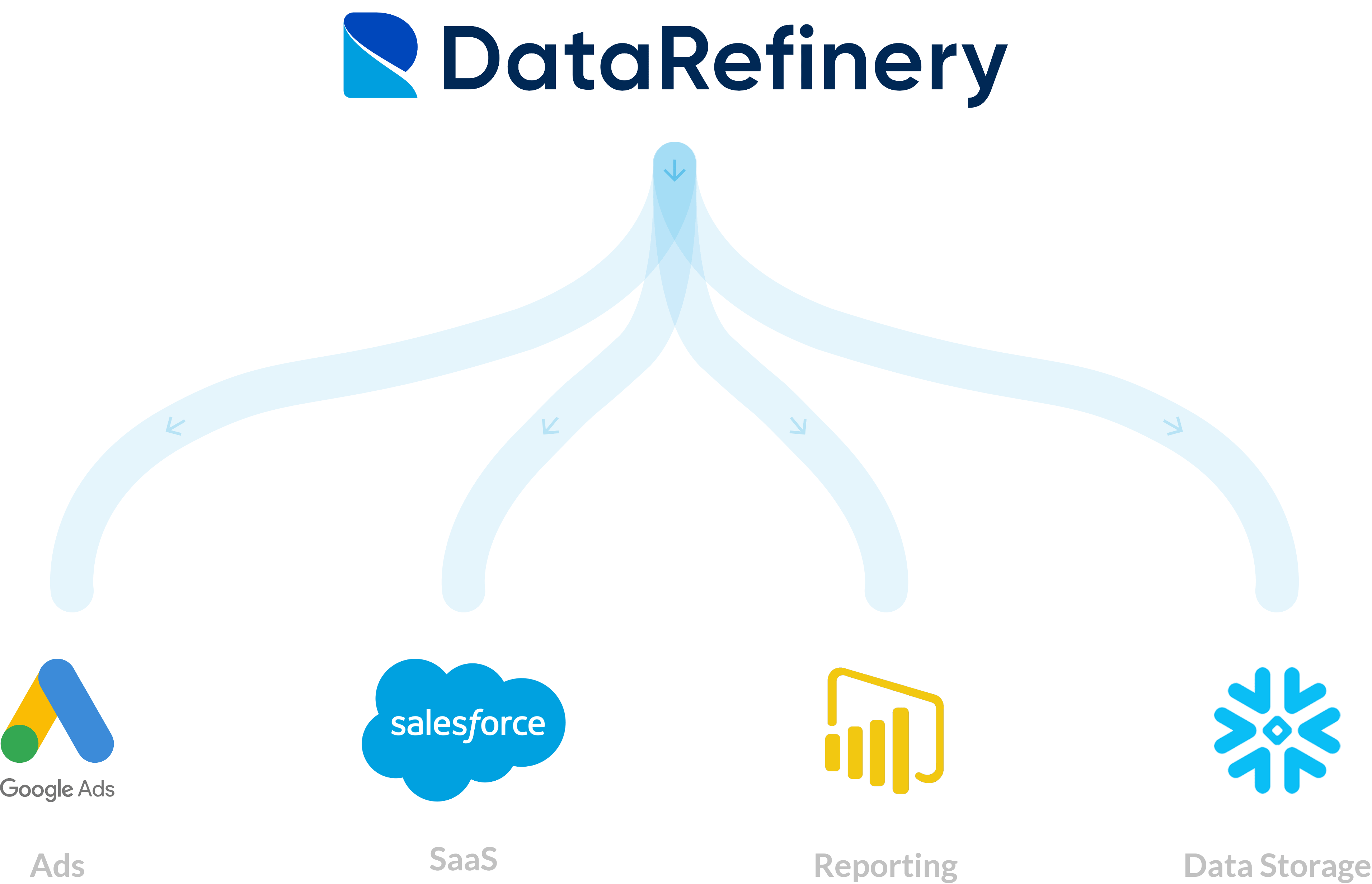 Diagram showing data moving from The Data Refinery to destinations such as ad platforms, SaaS products, reporting tools, and data storage locations