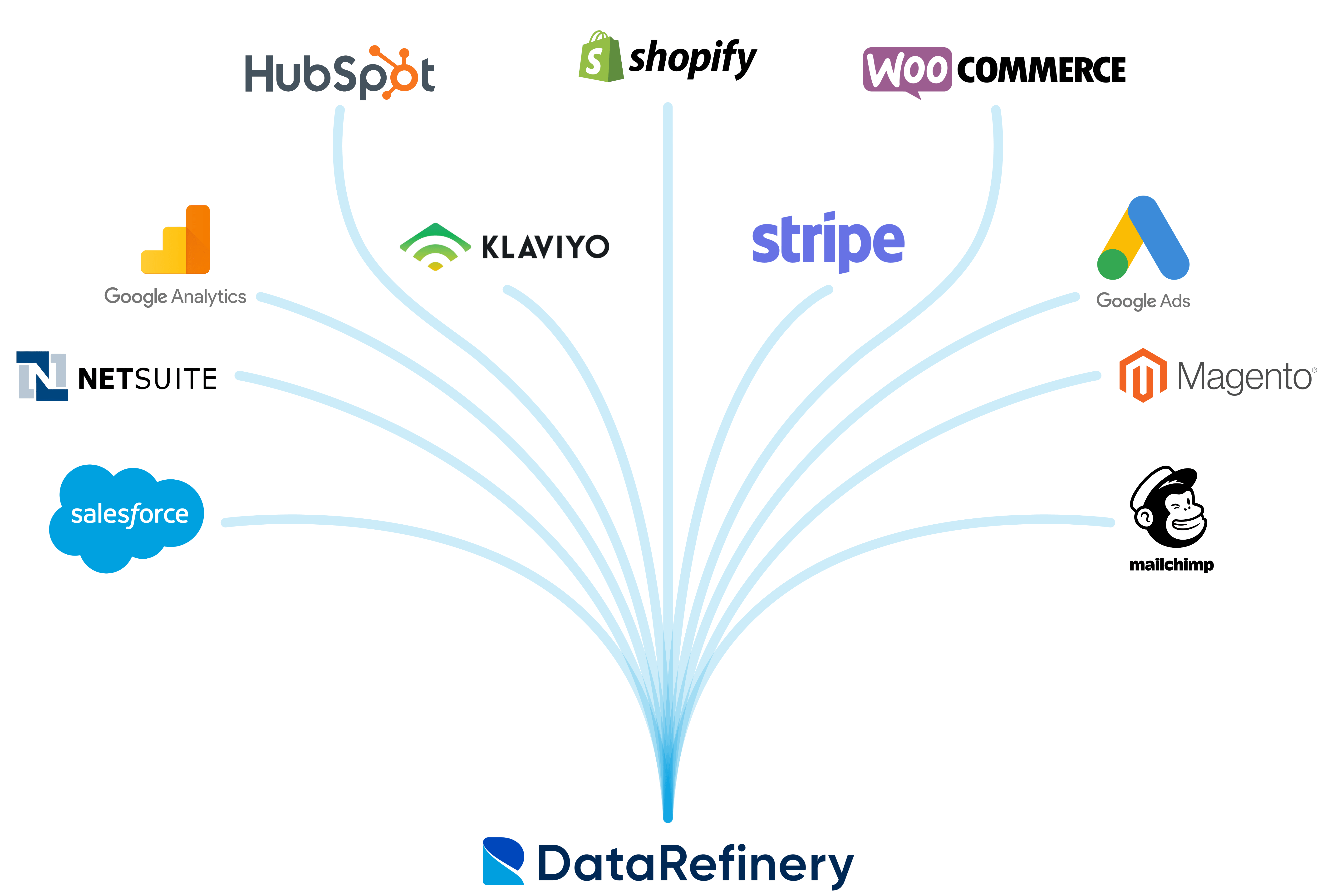 Graphic showing data sources all connected and moving data into The Data Refinery