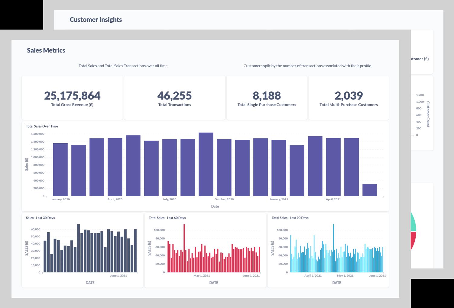 Screenshot of Data Refinery sales metrics dashboards