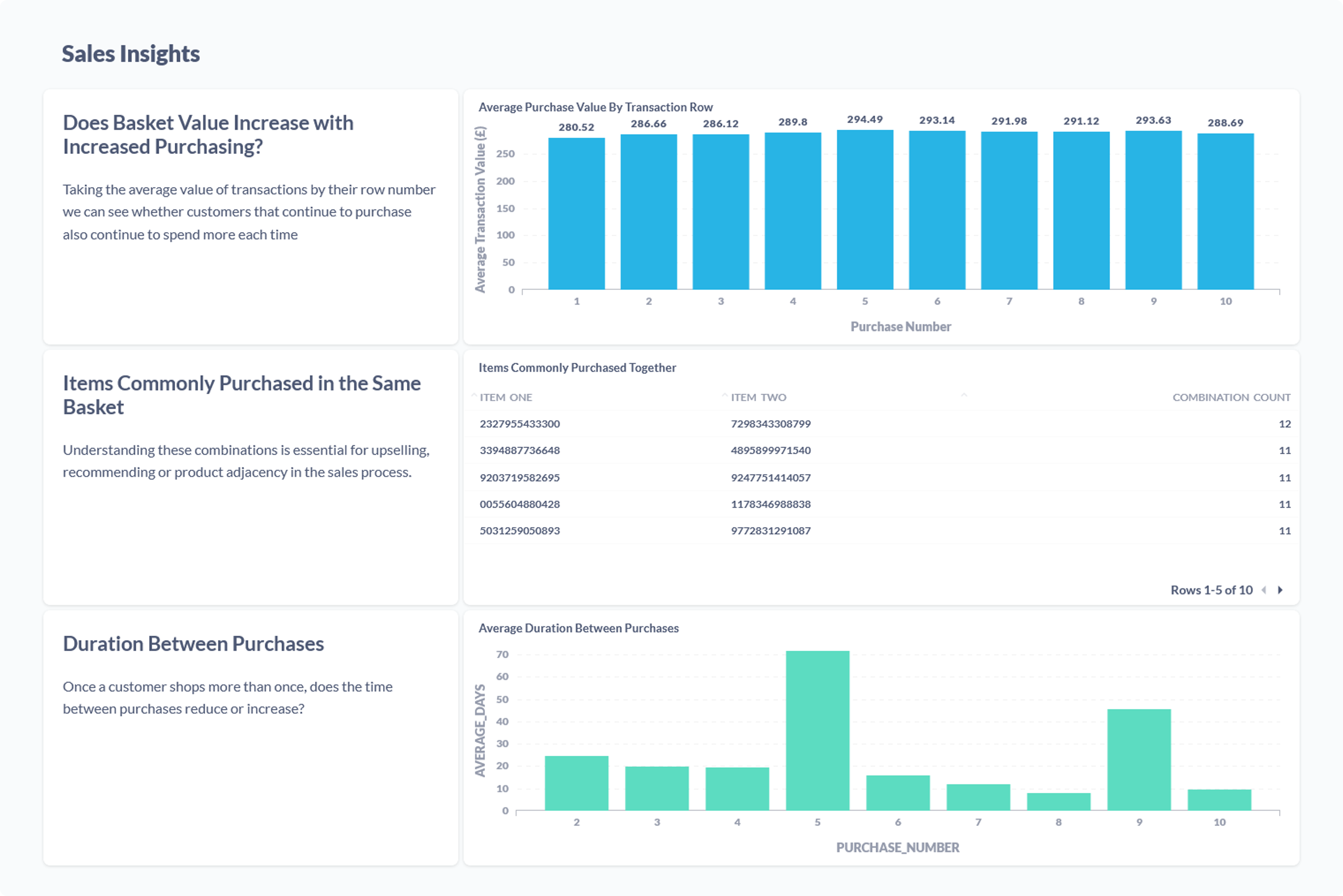 Sales insights dashboard with example reports