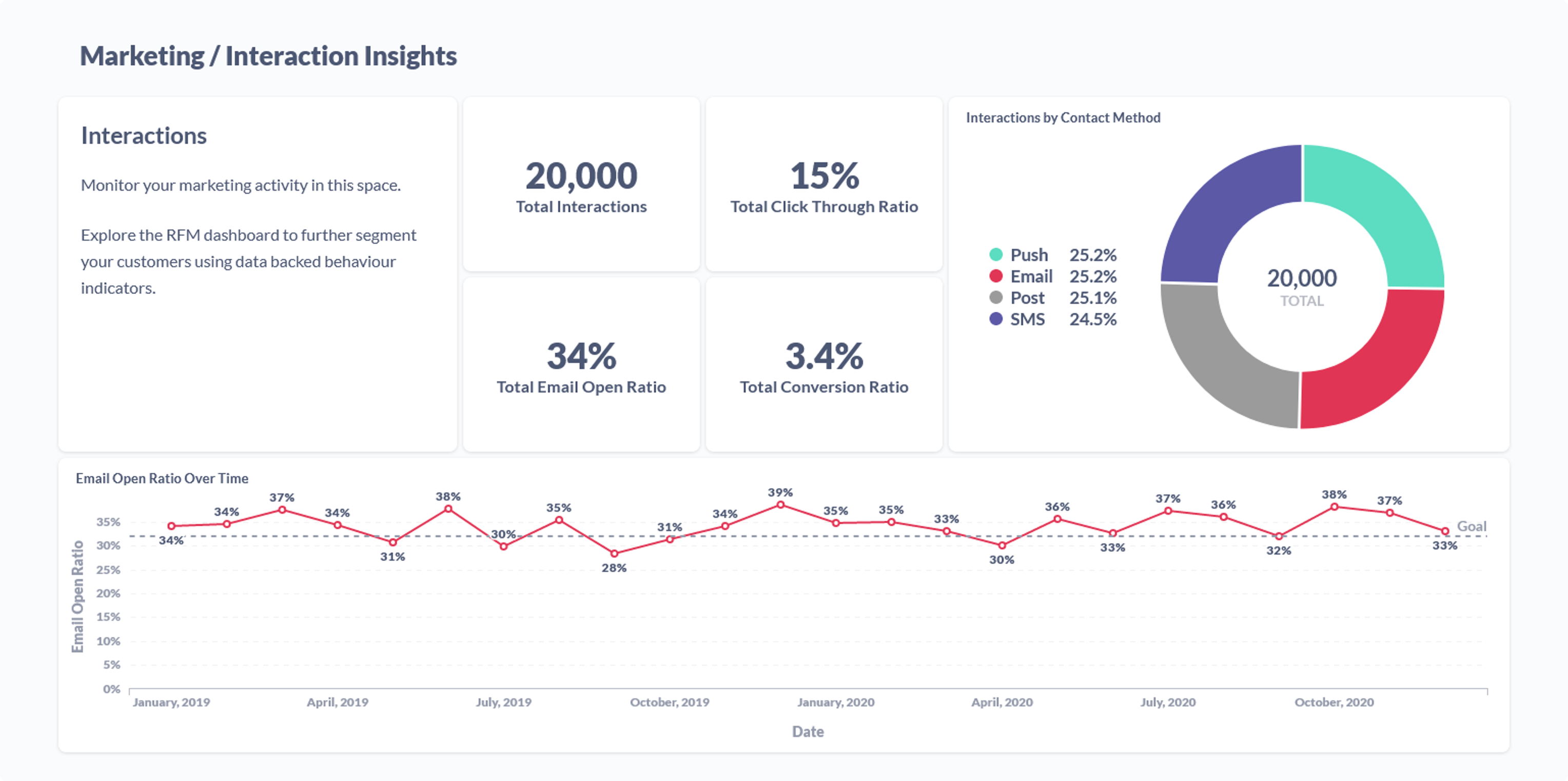 Marketing insights dashboard with example reports