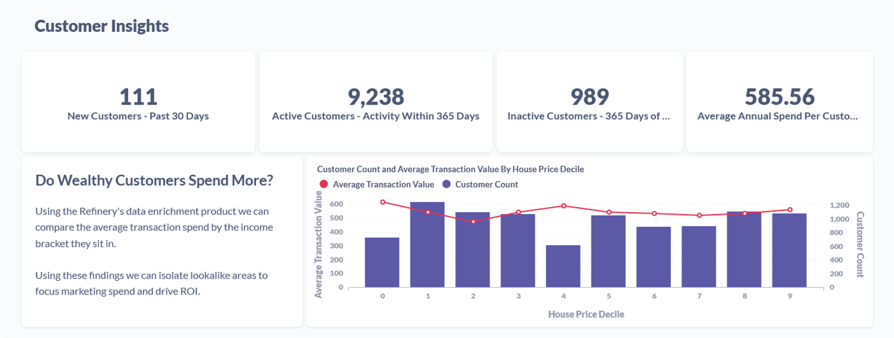 Customer insights dashboard with example reports