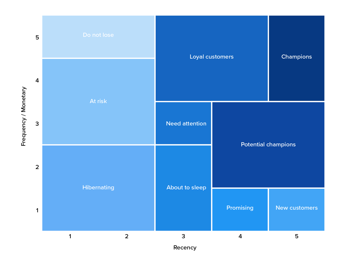 Recency Frequency Monetary matrix graphic showing ten different categories customers can fit into