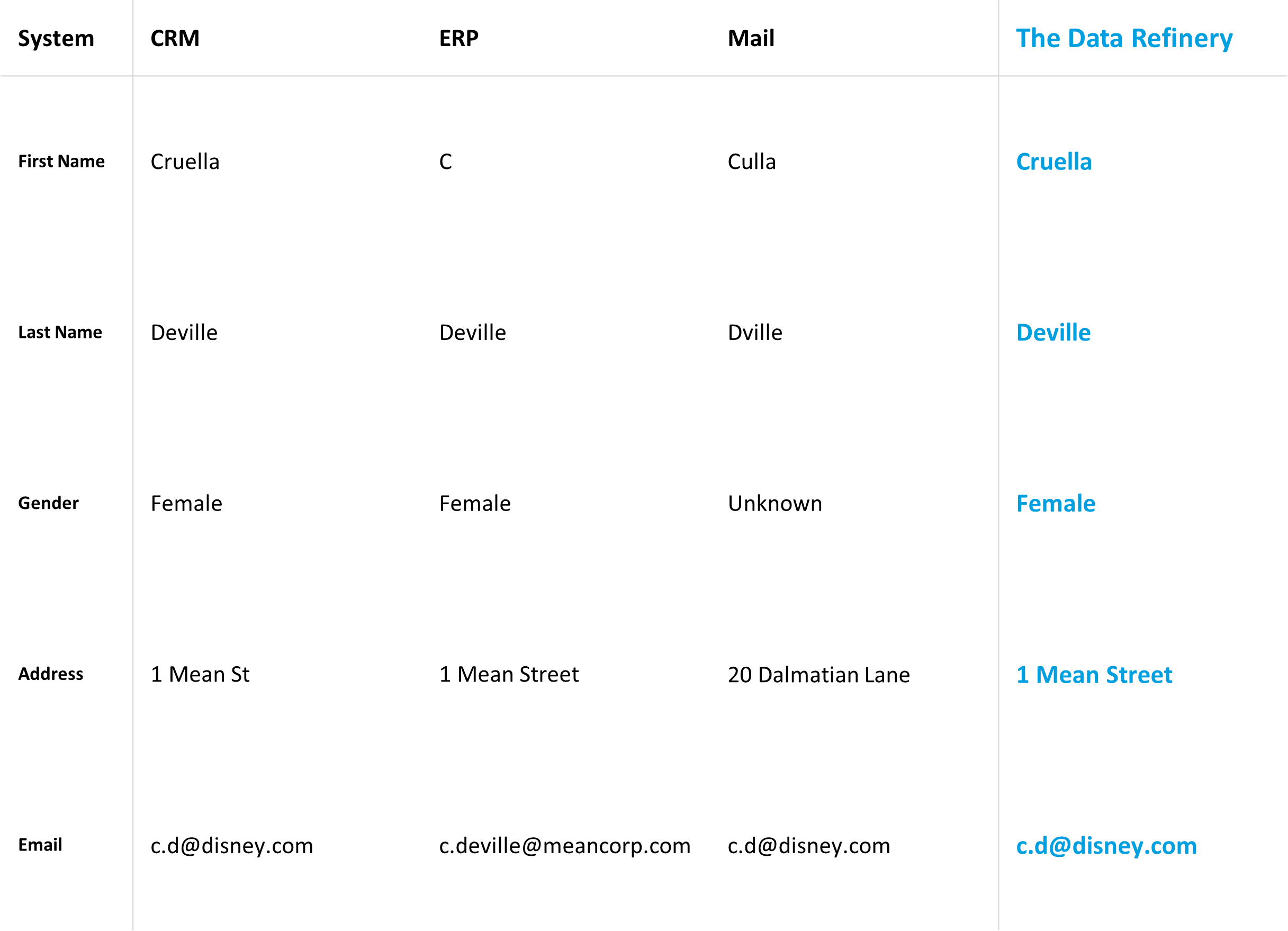 Table showing three sources containing the same customer with slightly different inputs, with The Data Refinery matching the data together to a single profile